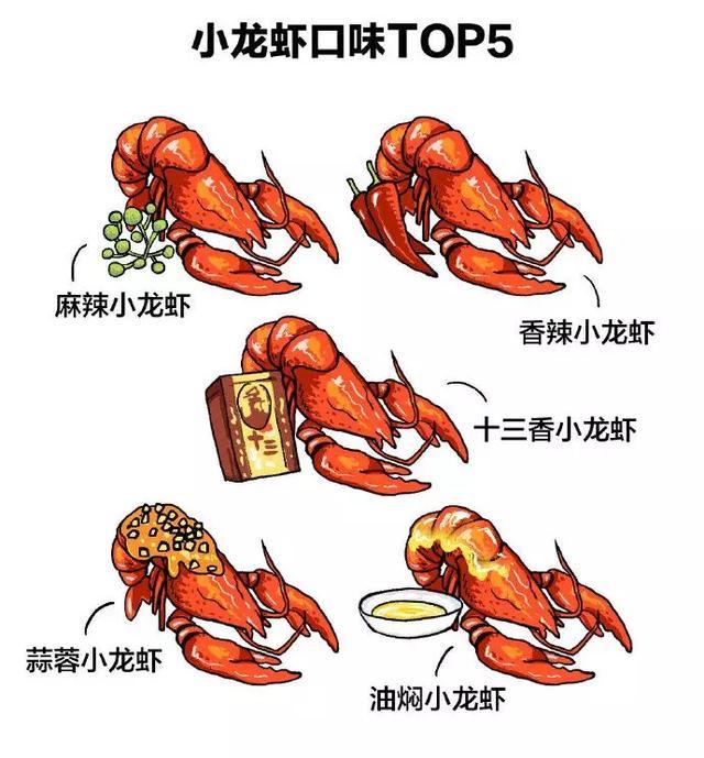 小龙虾口味TOP5,1分钟学会,任你选!「收藏」